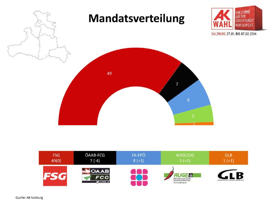 Mandatsverteilung AK Wahl 2014 in Salzburg © AK Salzburg, AK Salzburg