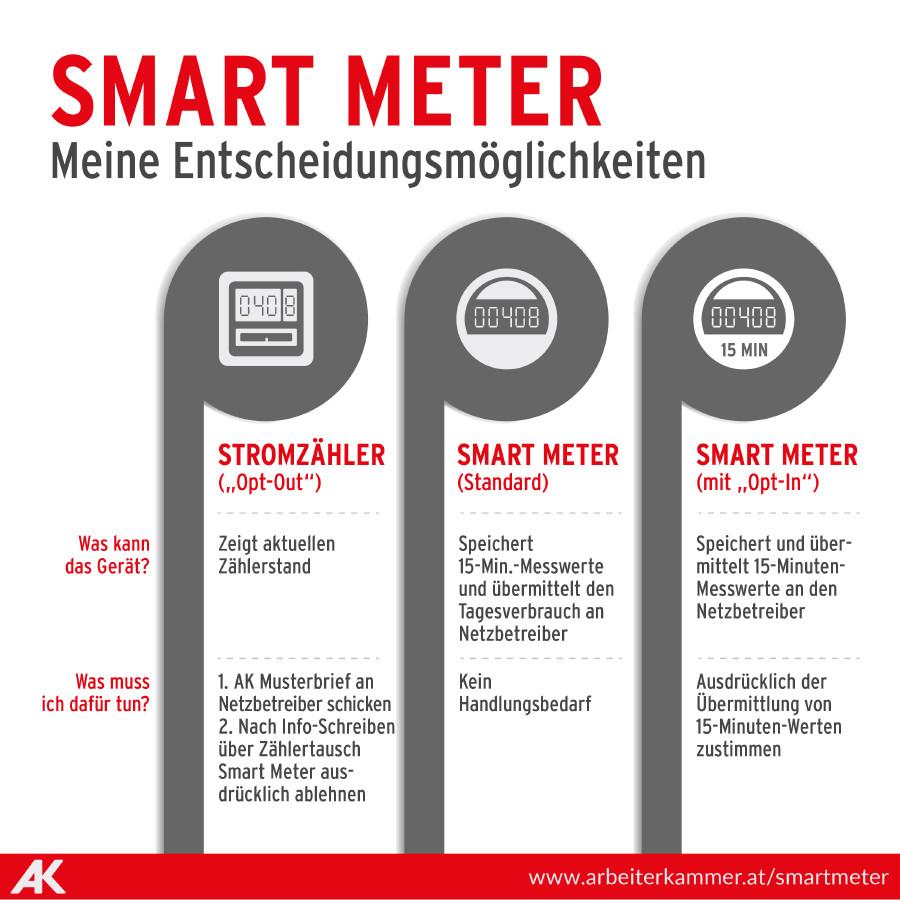 Entscheidungsmöglichkeiten beim Smart Meter © Tea Mina Jaramaz, AK Wien