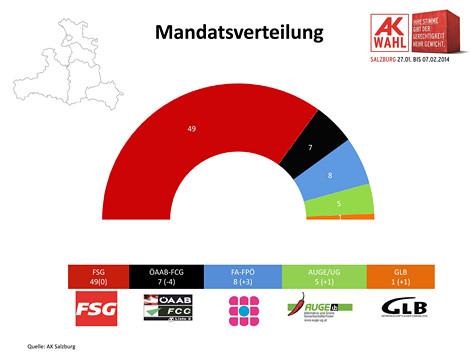 Mandatsverteilung in der AK Salzburg © AK Salzburg, AK Salzburg