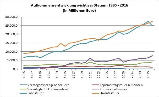 Grafik: Die Entwicklung wichtiger Steuern in den letzten Jahren zeigt die Schieflage. © AK Salzburg, AK Salzburg
