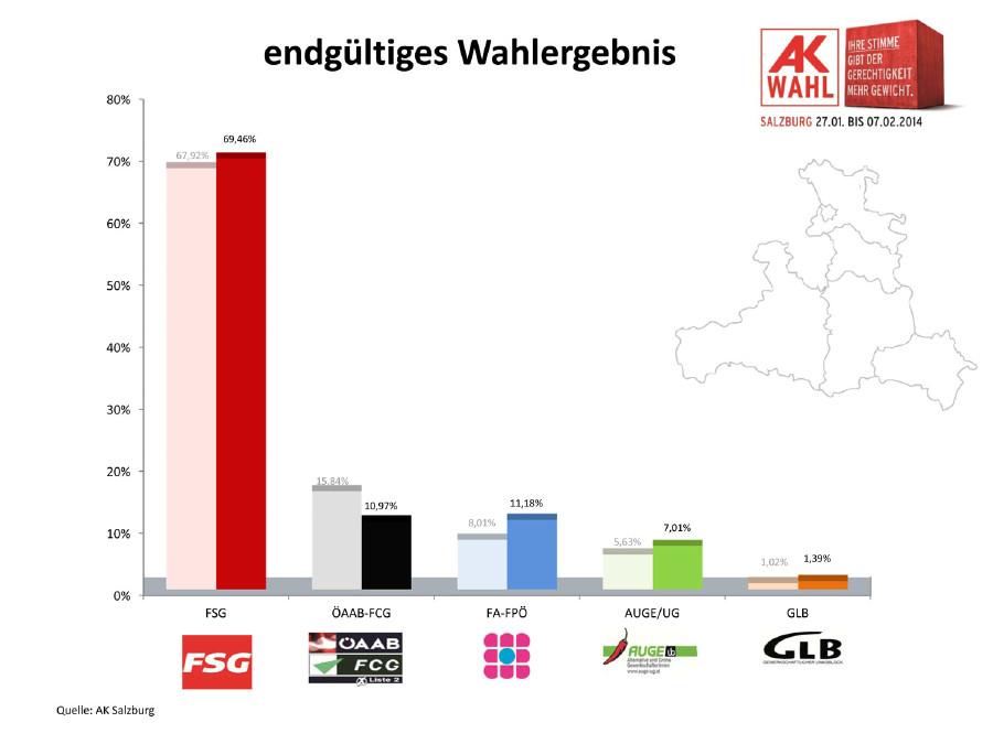Wahlergebnis in Prozenten AK Wahl 2014 in Salzburg © AK Salzburg, AK Salzburg