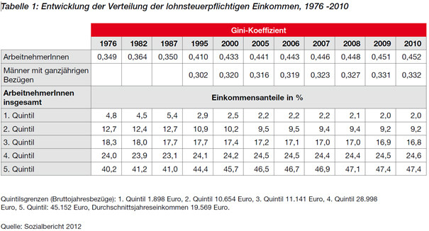 Entwicklung der Verteilung der lohnsteuerpflichtigen Einkommen, 1976-2010 © AK Salzburg, AK Salzburg