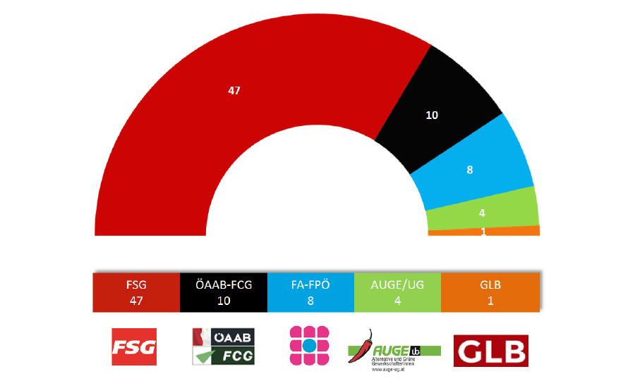 Mandatsverteilung AK-Wahl © AK, AK