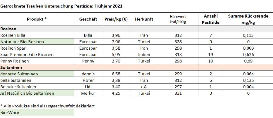Tabelle Rosinen 2021 © AK, AK