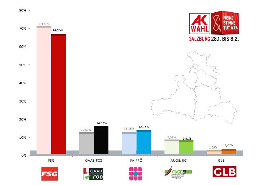 Endergebnis AK-Wahl © AK, AK